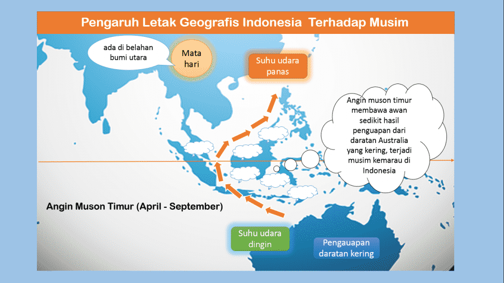 PENGARUH DARI LETAK ASTRONOMIS NEGARA INDONESIA TERHADAP CUACA DAN JUGA IKLIM