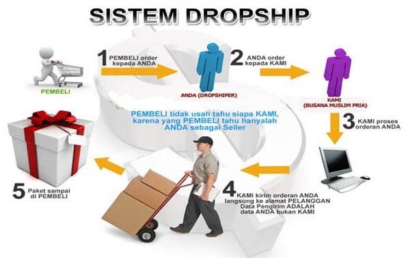 Bisnis Online Shop atau Dropship
